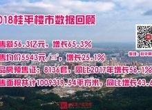 桂平楼市:2018年桂平商品房共出预售证8136套,同比2017年增长56.1%,销售均价5543元/㎡